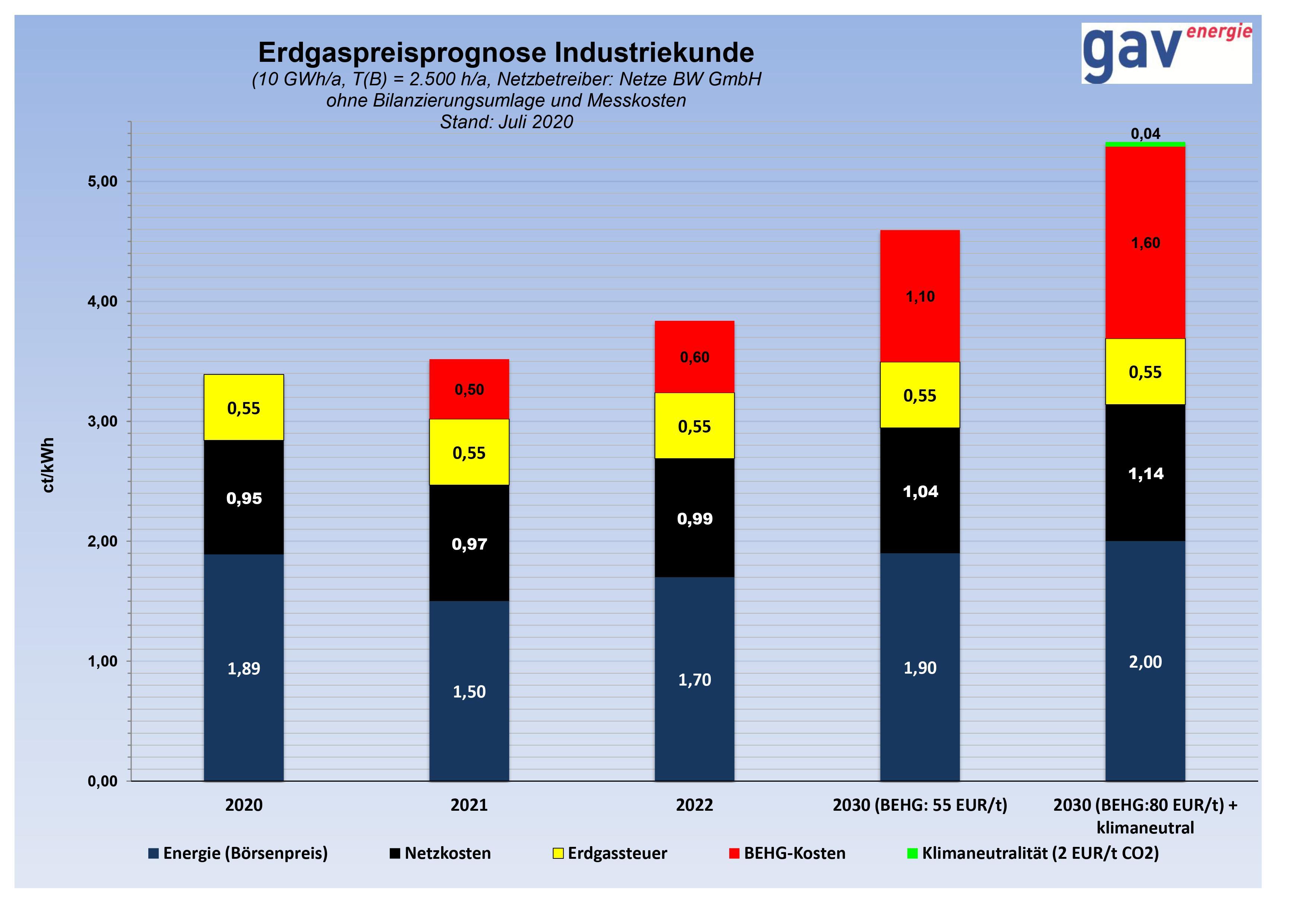 Erdgaspreisentwicklung 2021